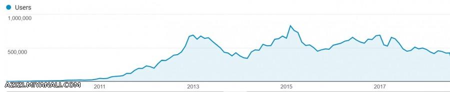 آمار تعداد بازدید ماهانه میانالی