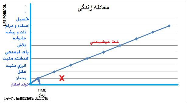 قانون تعادل