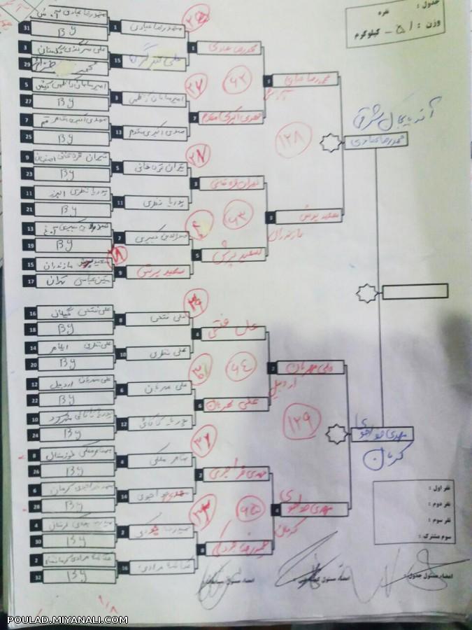 جدول وزن 51 نوجوانان انتخابی تیم ملی 96