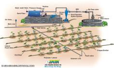 کشاورزی -آب و خاک(نکات فنی در آبیاری قطره ای) کاربردی